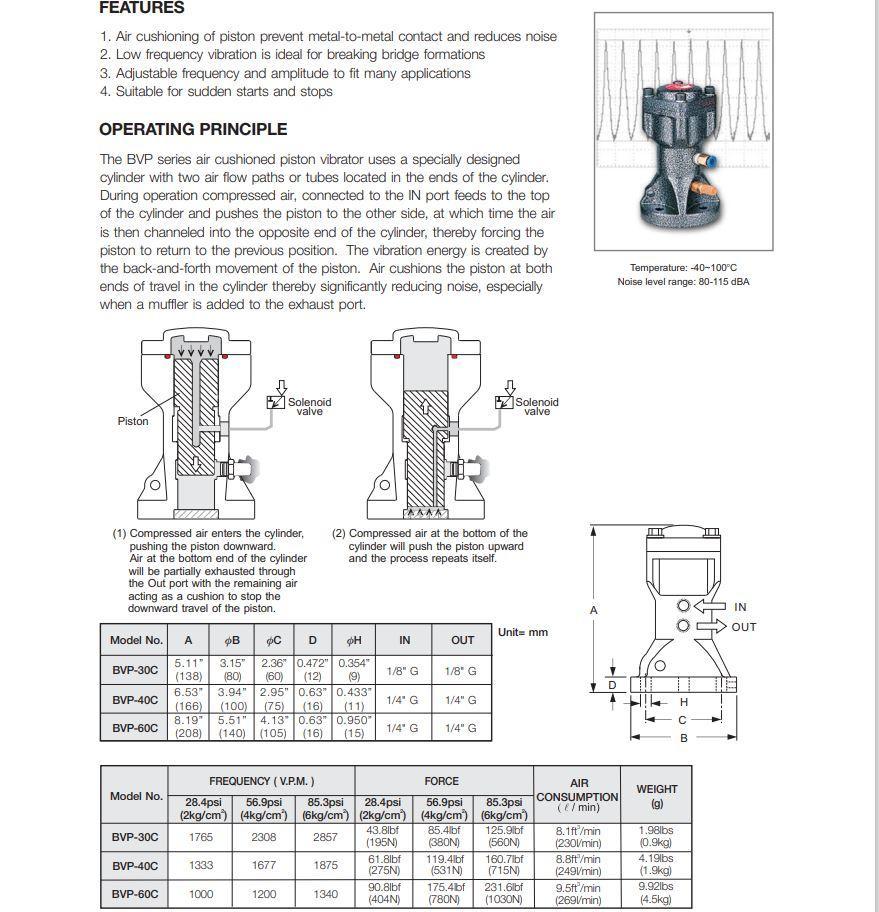 Series Industrial Vibrators